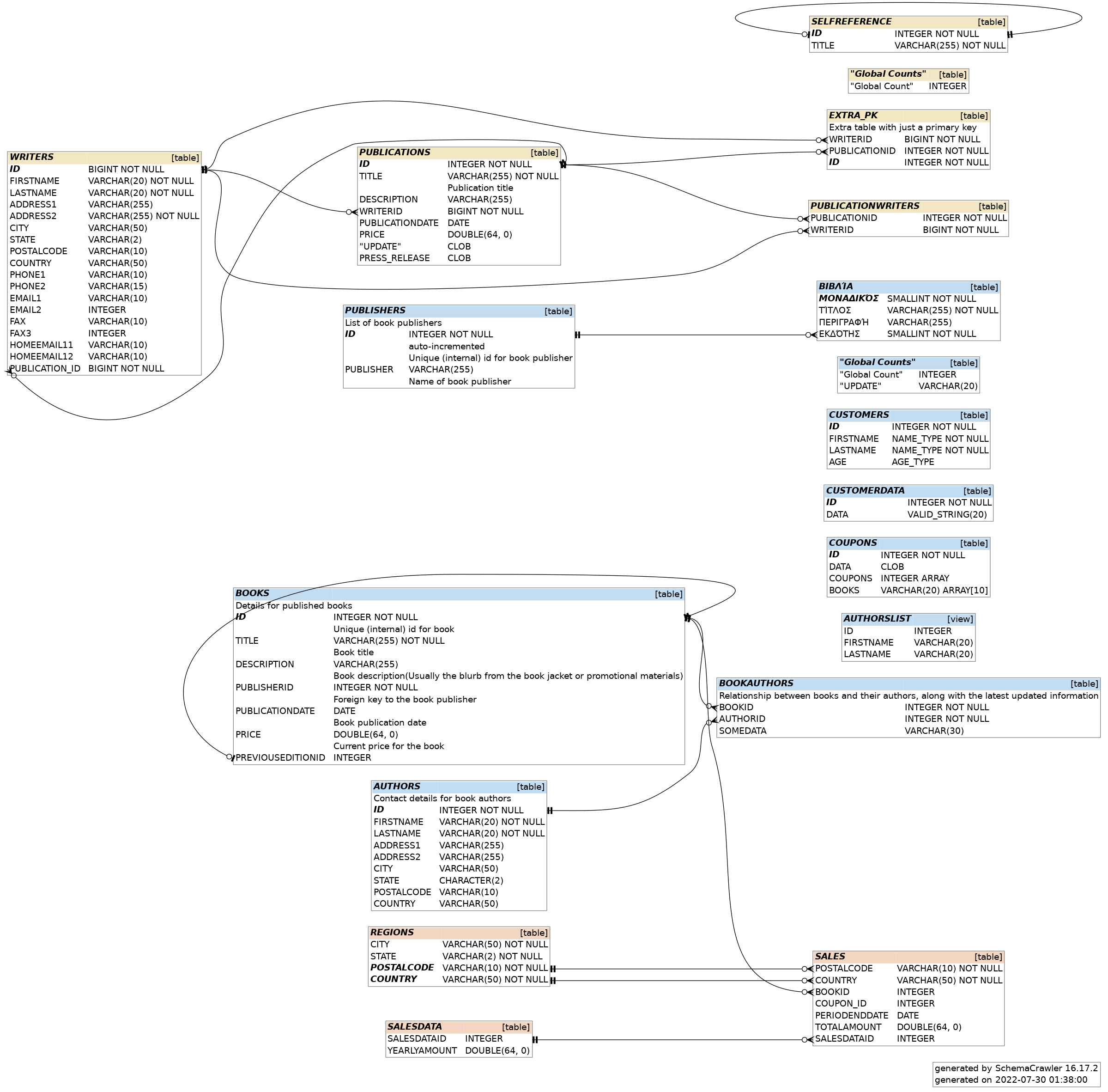 SchemaCrawler - Free database schema discovery and comprehension tool