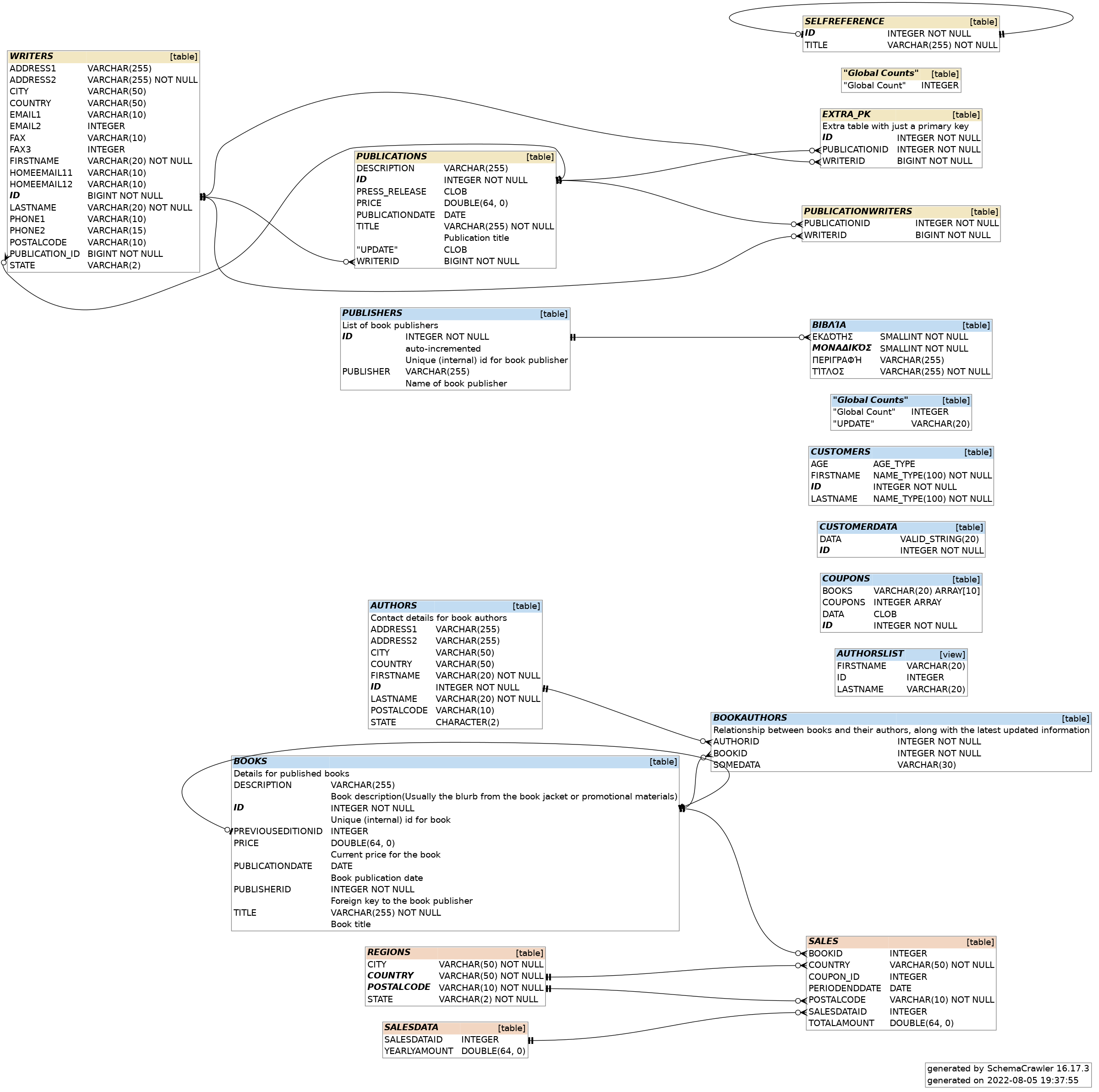 Schemacrawler free database schema discovery and comprehension tool grep ccuart Image collections